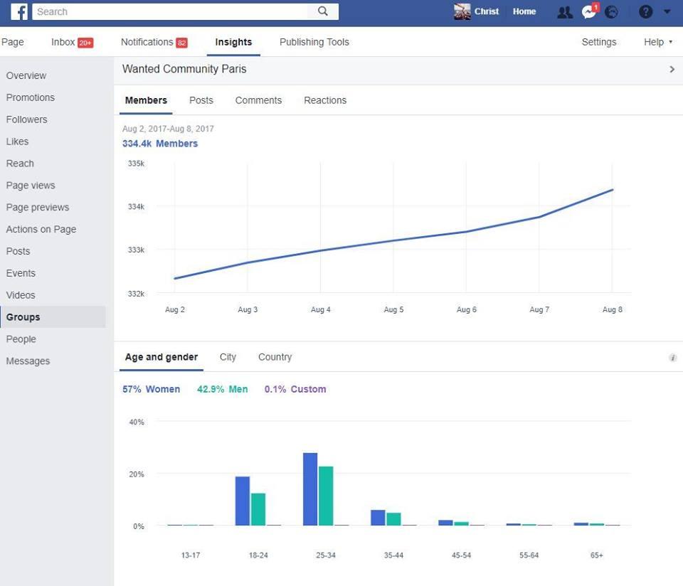 تحليل مجموعات فيسبوك في صفحات الاعمال